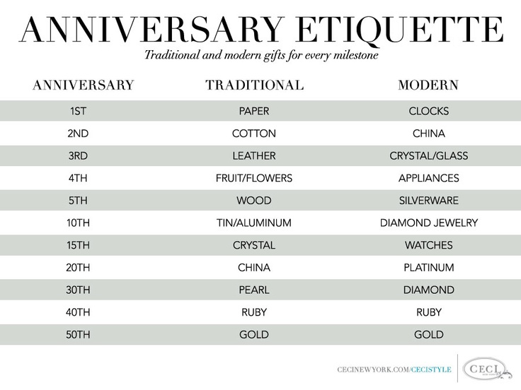 15 Year Wedding Anniversary Gift For Husband: Anniversary Etiquette: Traditional Vs Modern